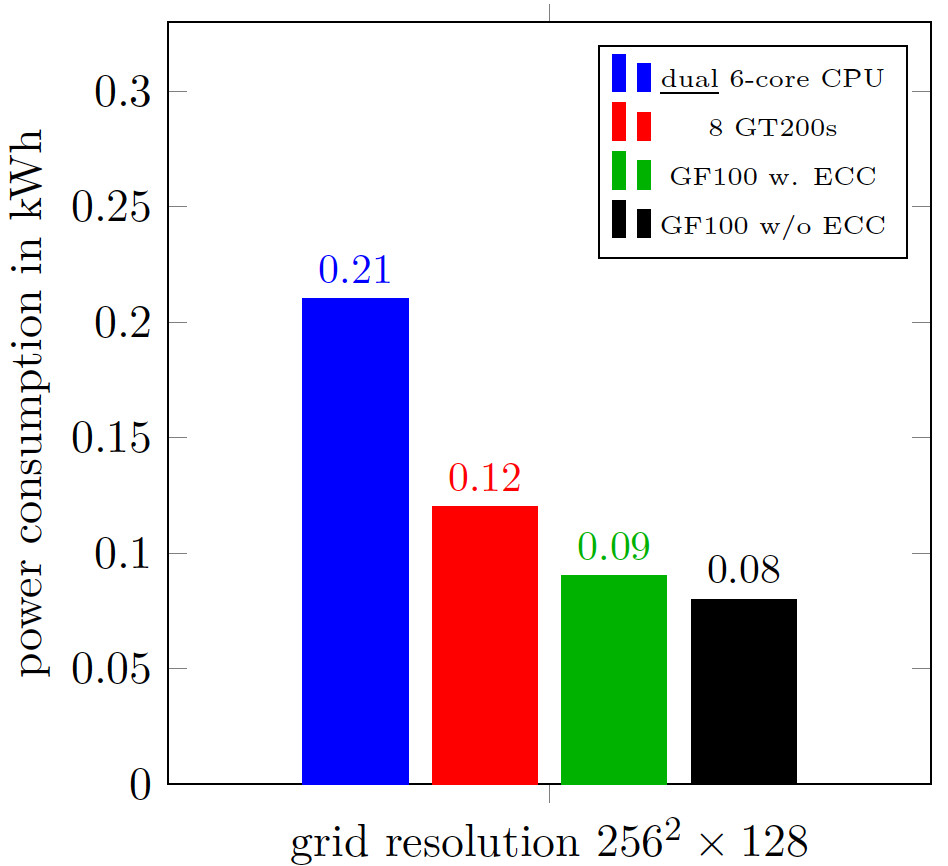 Power consumption of the two-phase flow solver NaSt3DGPF comparing GPU and CPU implementations. =